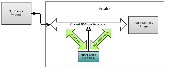 Audiohooks - Asterisk Project - Asterisk Project Wiki