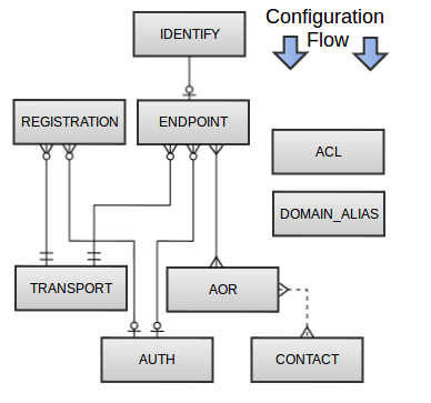 PJSIP Configuration Sections and Relationships - Asterisk