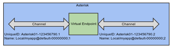 Introduction to ARI and Channels - Asterisk Project - Asterisk