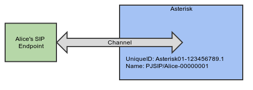 ARI - Asterisk channel to endpoint