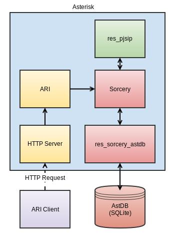 ARI Push Configuration - Asterisk Project - Asterisk Project Wiki