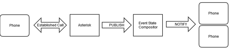 Publishing Extension State - Asterisk Project - Asterisk Project Wiki