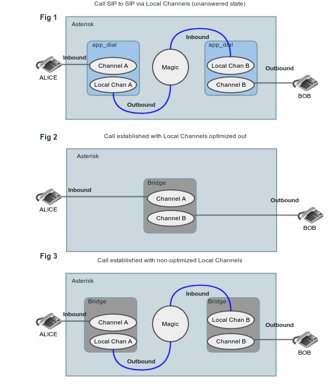 Local Channel Optimization - Asterisk Project - Asterisk