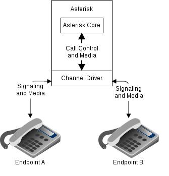 Bridges - Asterisk Project - Asterisk Project Wiki