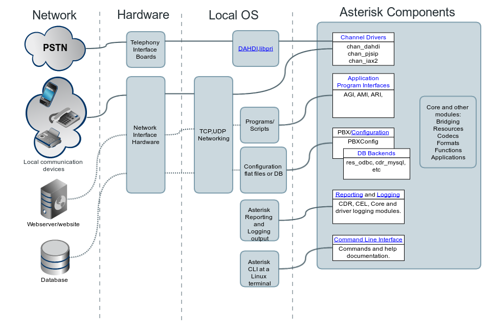 Asterisk Architecture, The Big Picture - Asterisk Project - Asterisk
