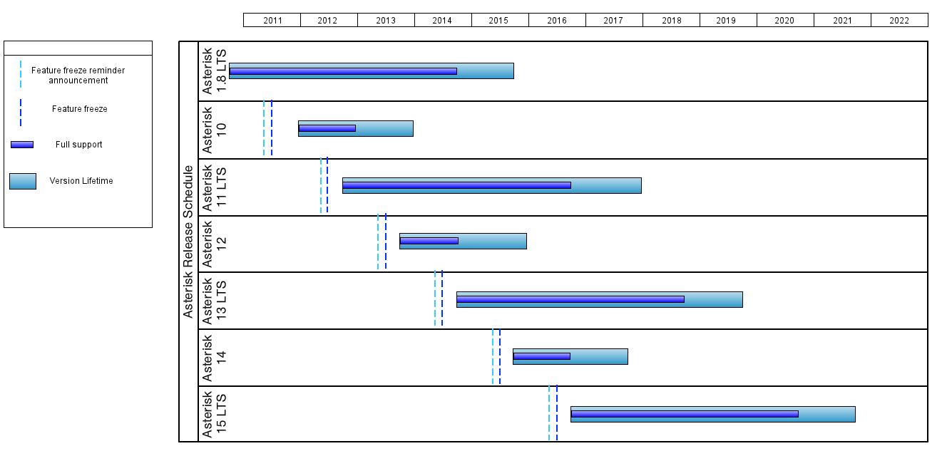 Asterisk Release Schedule
